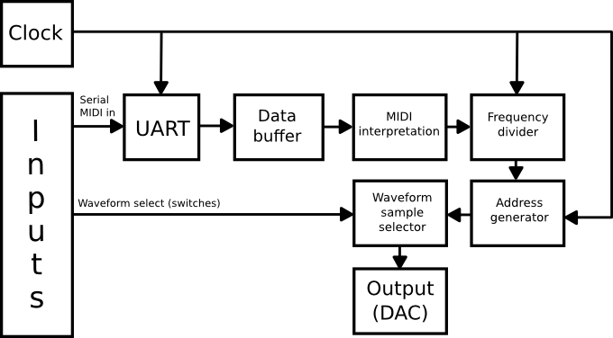 Yearproject: FPGA MIDI synth - Michael Duerinckx